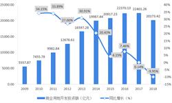 2018年商业地产行业市场现状及发展趋势分析