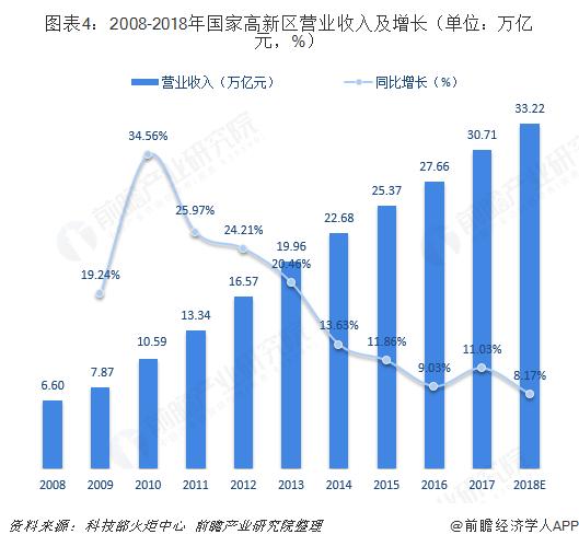 图表4:2008-2018年国家高新区营业收入及增长(单位:万亿元,%)