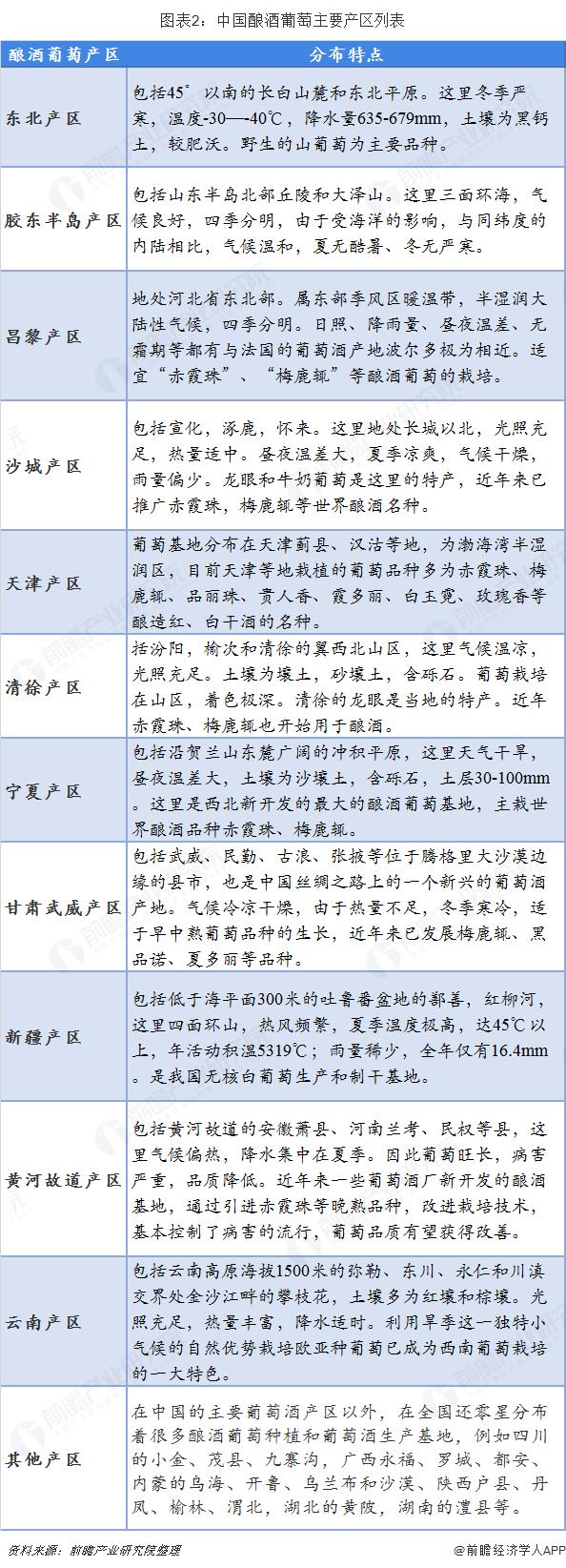 图表2:中国酿酒葡萄主要产区列表