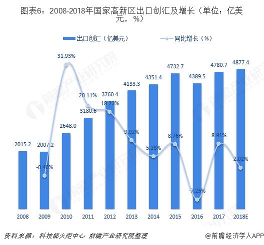 图表6:2008-2018年国家高新区出口创汇及增长(单位:亿美元,%)