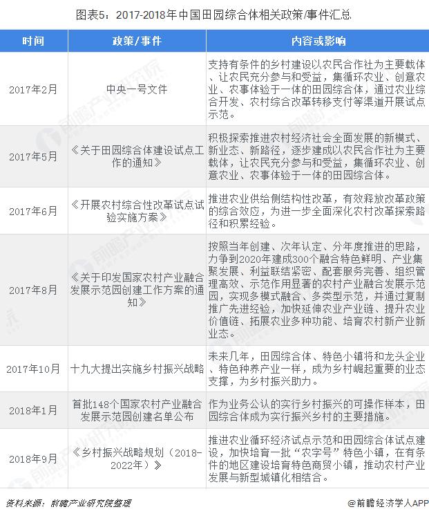 图表5:2017-2018年中国田园综合体相关政策/事件汇总