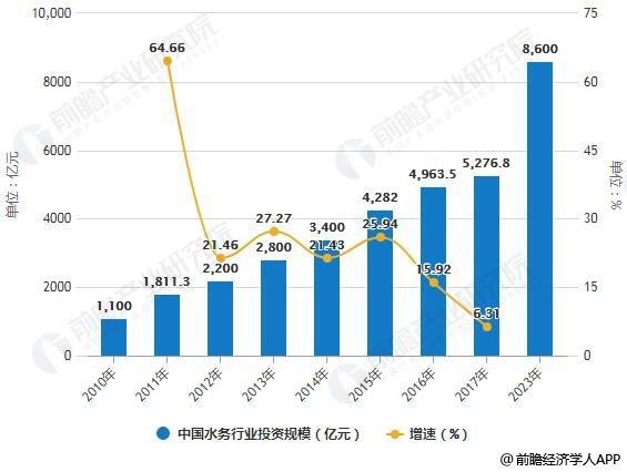 2010-2023年中国水务行业投资规模统计及增长情况预测