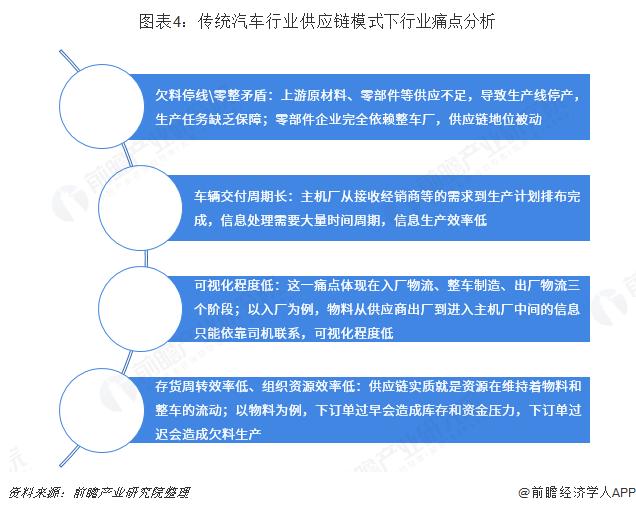 图表4:传统汽车行业供应链模式下行业痛点分析