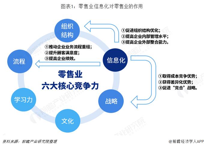 图表1:零售业信息化对零售业的作用