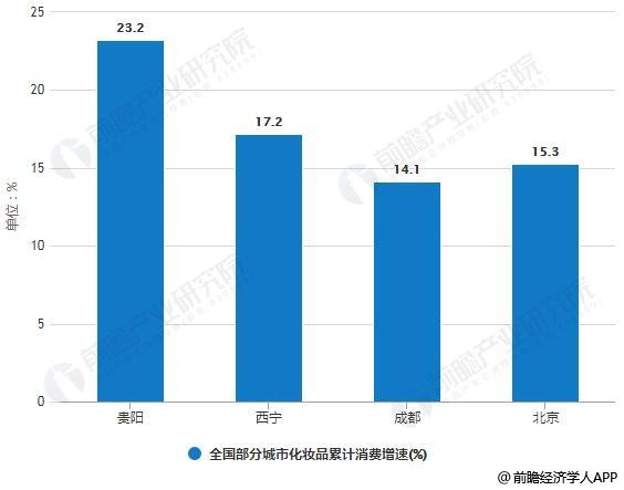 2019年Q1全国部分城市化妆品累计消费增速统计情况