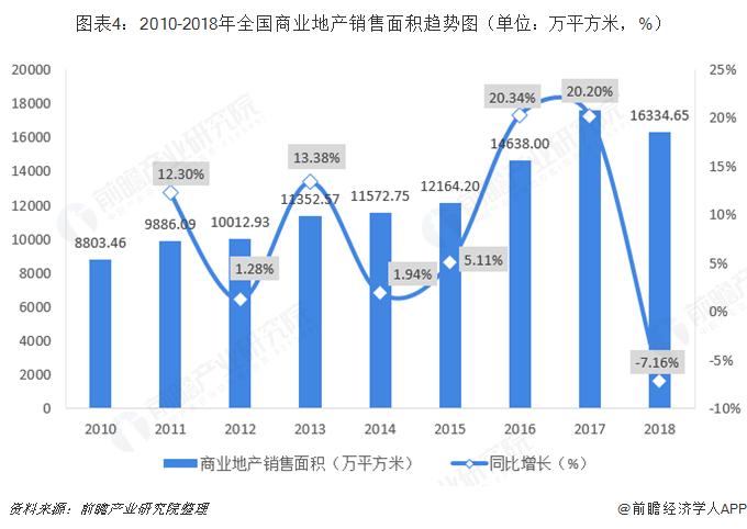 图表4:2010-2018年全国商业地产销售面积趋势图(单位:万平方米,%)