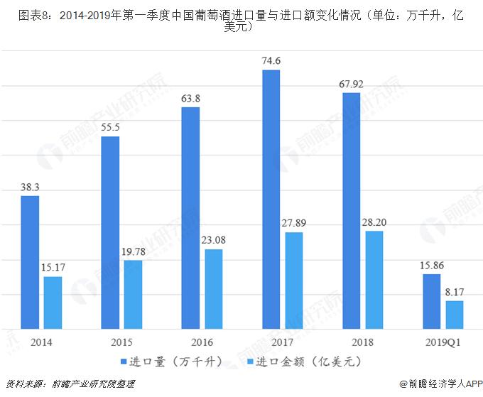 图表8:2014-2019年第一季度中国葡萄酒进口量与进口额变化情况(单位:万千升,亿美元)