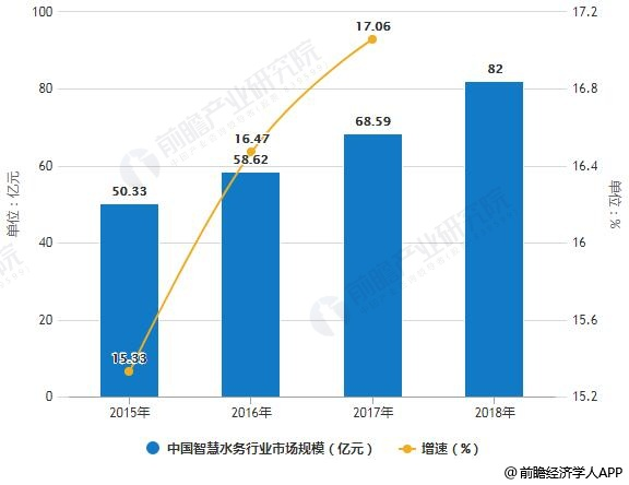 2015-2018年中国智慧水务行业市场规模统计及增长情况预测