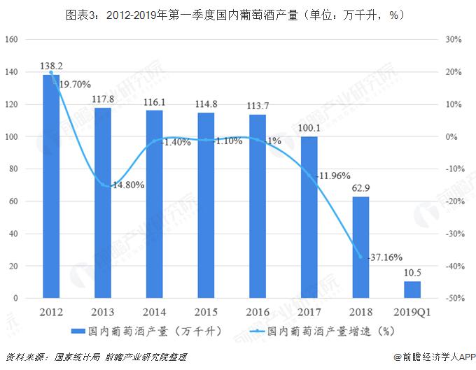 图表3:2012-2019年第一季度国内葡萄酒产量(单位:万千升,%)