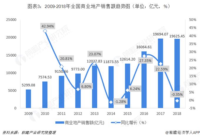 图表3:2009-2018年全国商业地产销售额趋势图(单位:亿元,%)