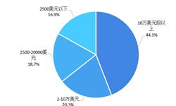 2018年中国3D打印产业市场竞争格局与发展趋势分析 国外品牌占主导,光固化设备受推崇【组图】