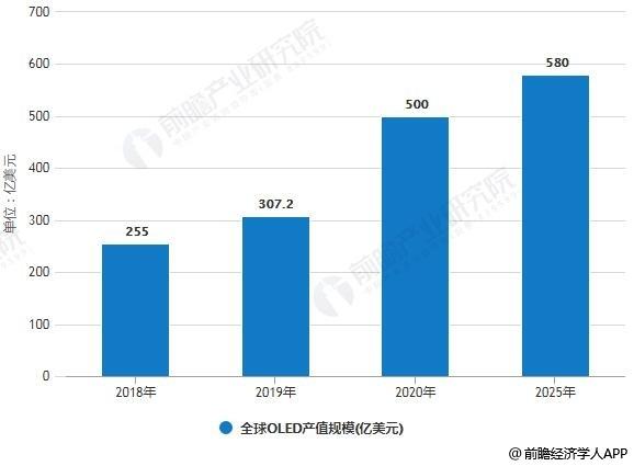 2018-2025年全球OLED产值规模情况及预测