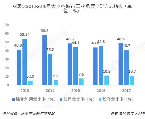 图表5:2013-2018年大中型城市工业危废处理方式结构(单位:%)