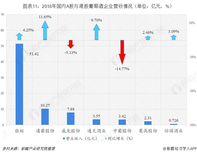图表11:2018年国内A股与港股葡萄酒企业营收情况(单位:亿元,%)