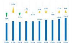 欧洲专利局(EPO)2018:中国专利申请数量显著增长 华为专利数量仅次于西门子
