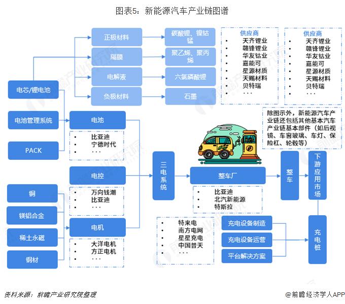 图表5:新能源汽车产业链图谱