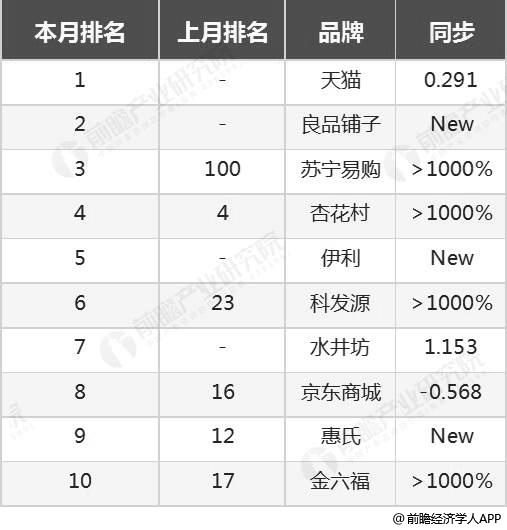 2019年1月我国电梯广告品牌TOP10统计分析