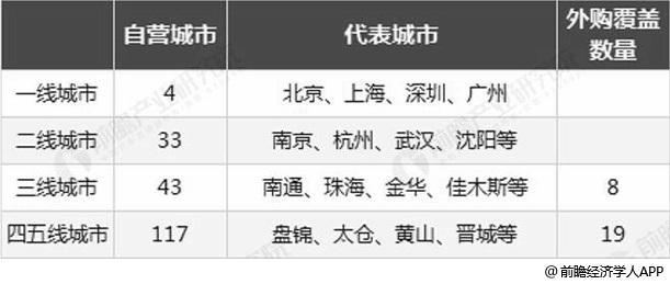 2018年中国分众传媒电梯海报业务()覆盖城市统计情况