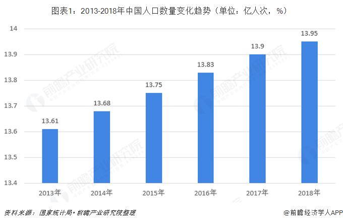图表1:2013-2018年中国人口数量变化趋势(单位:亿人次,%)