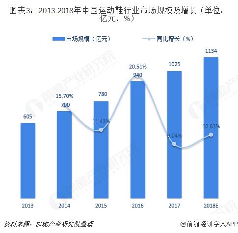 图表3:2013-2018年中国运动鞋行业市场规模及增长(单位:亿元,%)