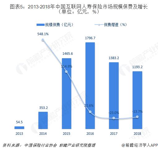 图表5:2013-2018年中国互联网人寿保险市场规模保费及增长(单位:亿元,%)