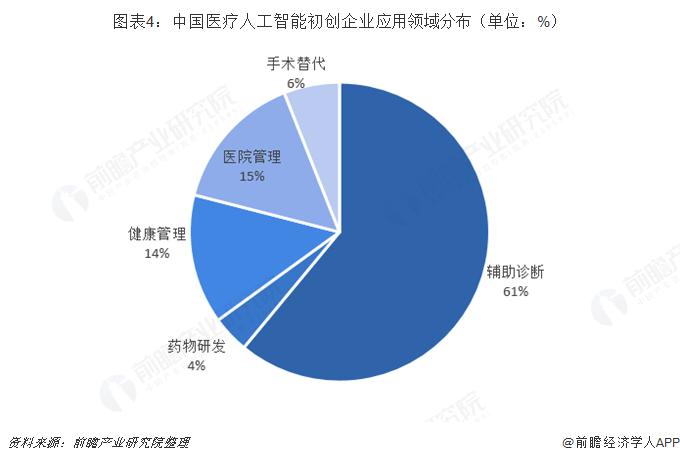 图表4:中国医疗人工智能初创企业应用领域分布(单位:%)