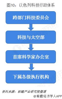 图10:以色列科技行政体系