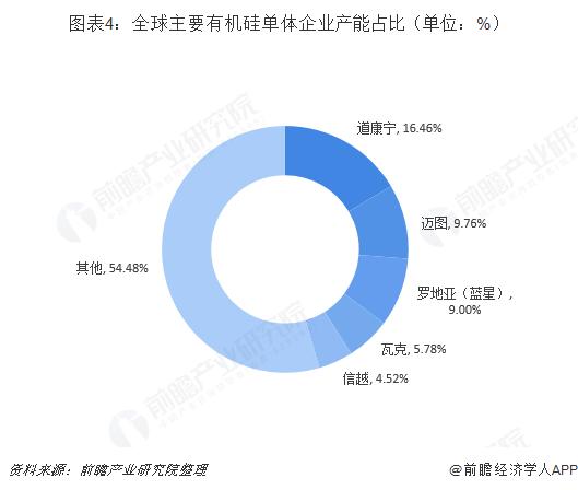 图表4:全球主要有机硅单体企业产能占比(单位:%)