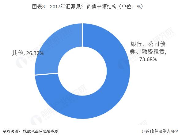 图表3:2017年汇源果汁负债来源结构(单位:%)
