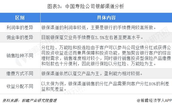 图表3:中国寿险公司银邮渠道分析