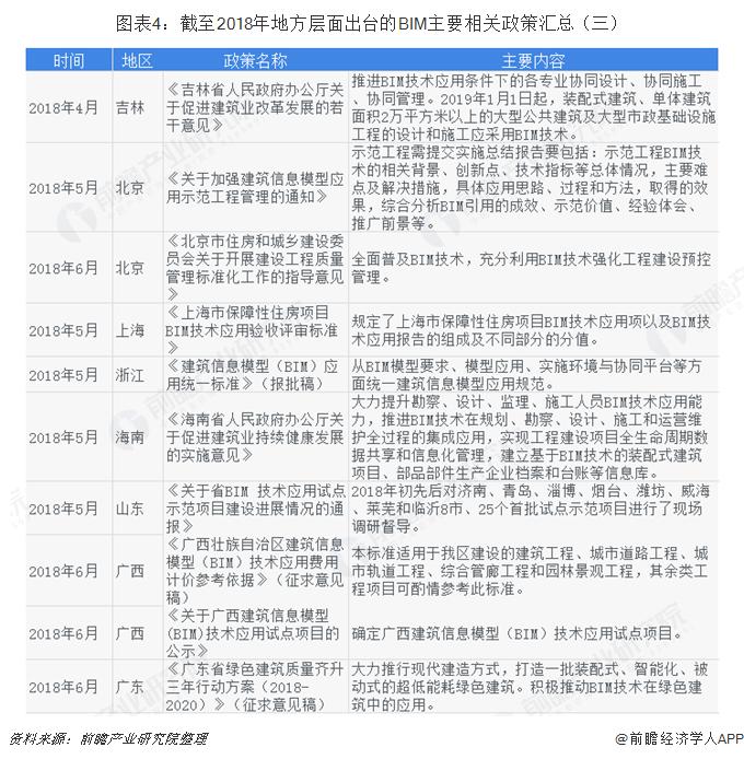 图表4:截至2018年地方层面出台的BIM主要相关政策汇总(三)