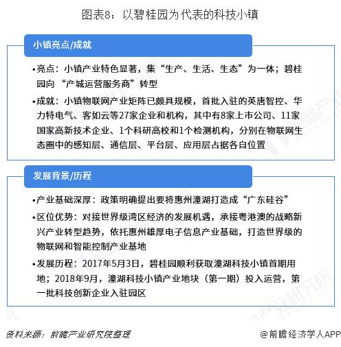 图表8:以碧桂园为代表的科技小镇