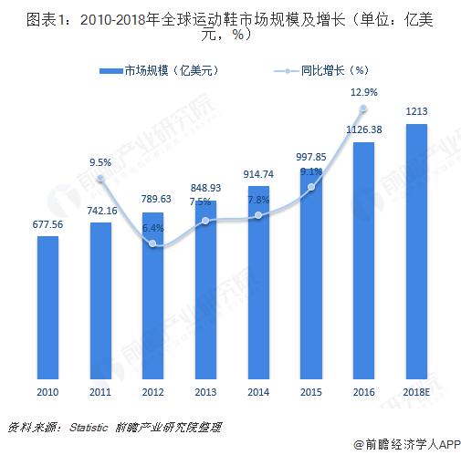 图表1:2010-2018年全球运动鞋市场规模及增长(单位:亿美元,%)