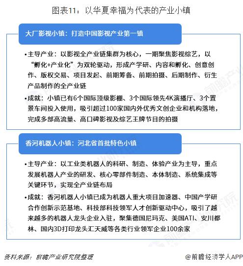 图表11:以华夏幸福为代表的产业小镇