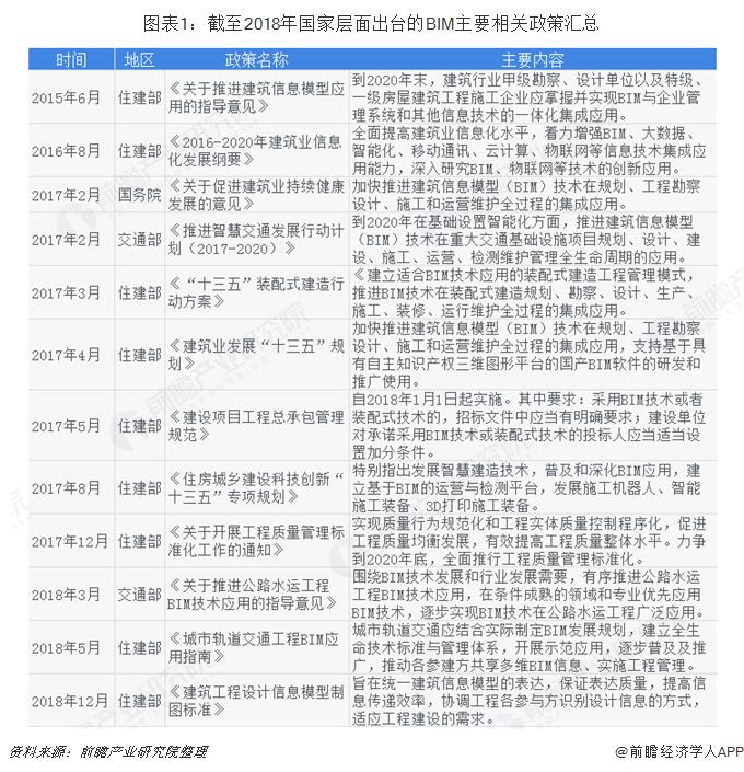 图表1:截至2018年国家层面出台的BIM主要相关政策汇总