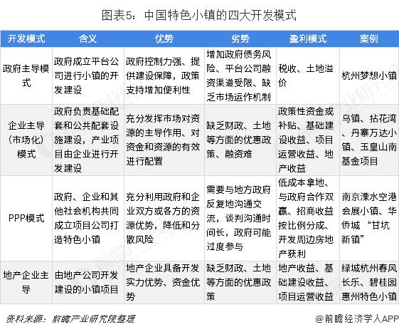 图表5:中国特色小镇的四大开发模式