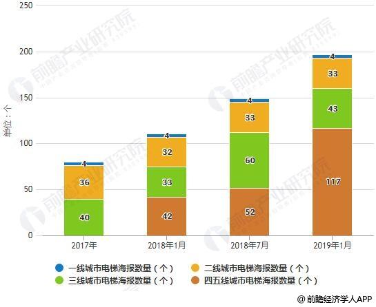2017-2019年1月中国分众传媒各线城市电梯海报数量统计情况