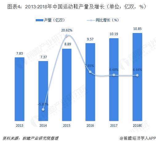 图表4:2013-2018年中国运动鞋产量及增长(单位:亿双,%)