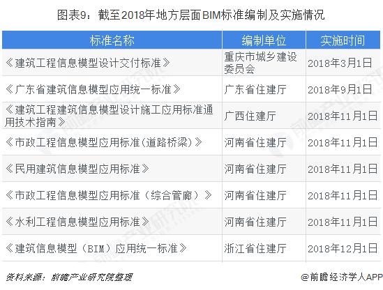 图表9:截至2018年地方层面BIM标准编制及实施情况