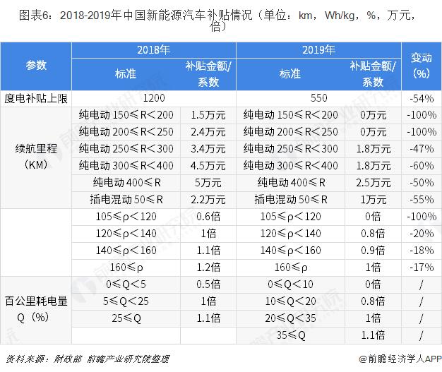 图表6:2018-2019年中国新能源汽车补贴情况(单位:km,Wh/kg,%,万元,倍)