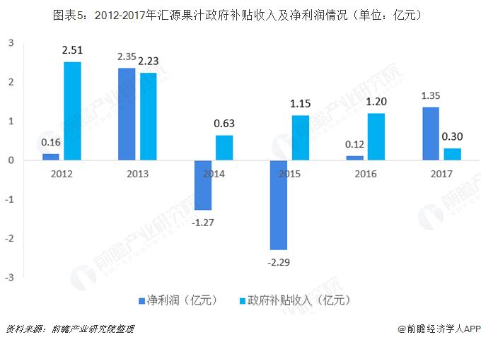 图表5:2012-2017年汇源果汁政府补贴收入及净利润情况(单位:亿元)
