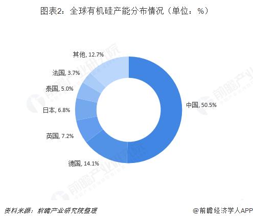 图表2:全球有机硅产能分布情况(单位:%)