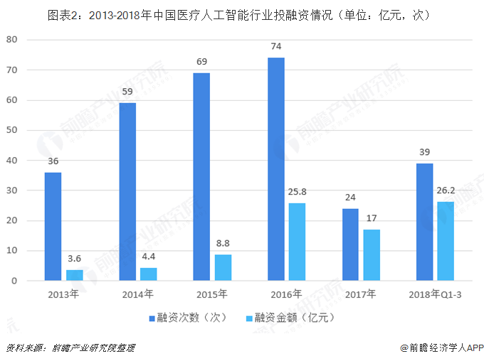 图表2:2013-2018年中国医疗人工智能行业投融资情况(单位:亿元,次)