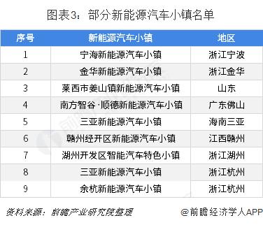 图表3:部分新能源汽车小镇名单