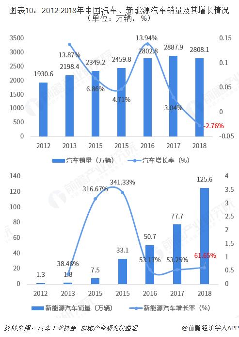 图表10:2012-2018年中国汽车、新能源汽车销量及其增长情况(单位:万辆,%)
