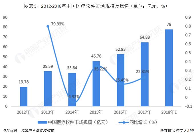 图表3:2012-2018年中国医疗软件市场规模及增速(单位:亿元,%)