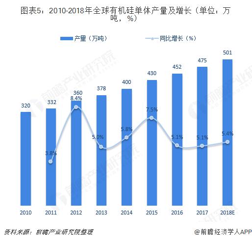图表5:2010-2018年全球有机硅单体产量及增长(单位:万吨,%)