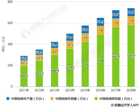 2011-2018年中国电梯年产量、销量、保有量统计情况