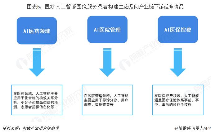 图表5:医疗人工智能围绕服务患者构建生态及向产业链下游延伸情况