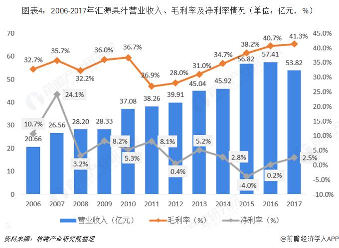 图表4:2006-2017年汇源果汁营业收入、毛利率及净利率情况(单位:亿元,%)
